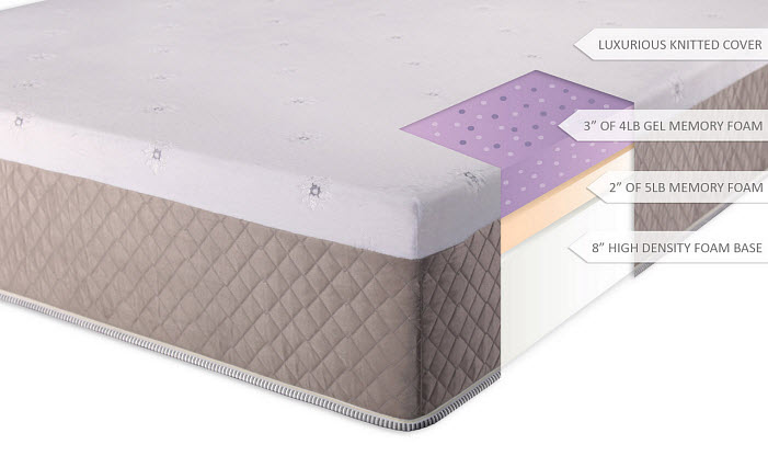 king-size-gel-memory-foam-mattress